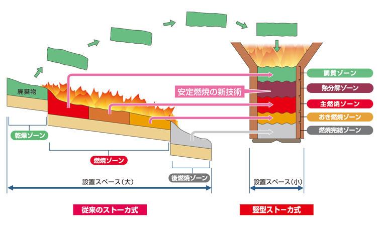 バーチカル炉